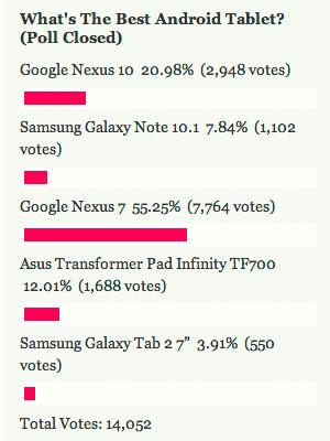 Самые популярные планшетные компьютера