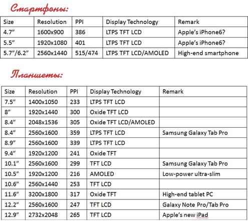 iPad 6 и iPhone 6