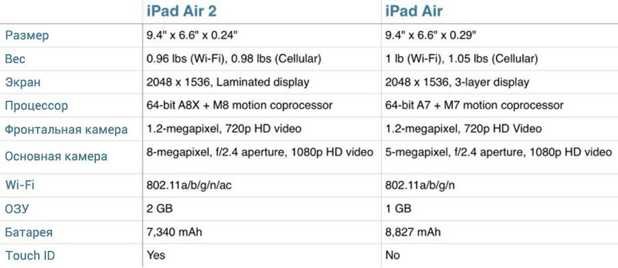 Сравнение iPad Air 2 и Air